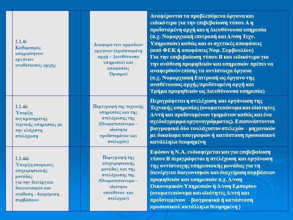 2.1.4i Καθορισμός απαραίτητων οργάνων αναθέτουσας αρχής Αναφορά των αρμόδιων οργάνων (προϊσταμένη αρχή – Διευθύνουσα υπηρεσία) και αποφάσεις Ορισμού Α