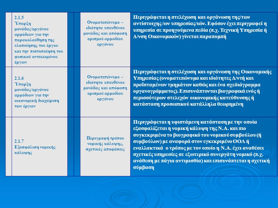 2.1.5 Ύπαρξη μονάδας/οργάνου αρμόδιων για την παρακολούθηση της υλοποίησης του έργου και την πιστοποίηση του φυσικού αντικειμένου έργων Ονοματεπώνυμο