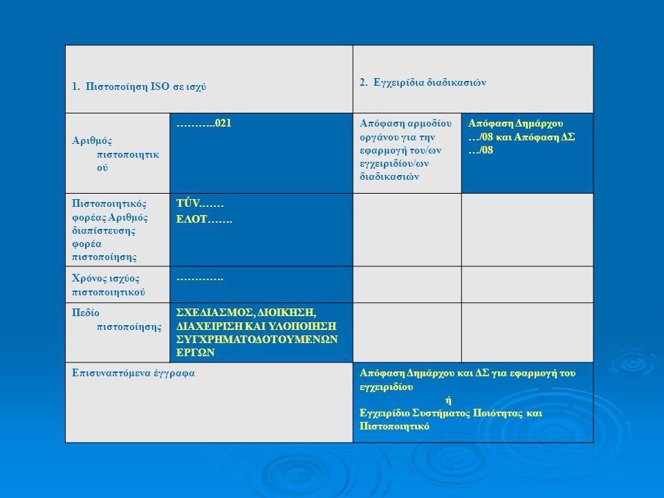 1. Πιστοποίηση ISO σε ισχύ 2. Εγχειρίδια διαδικασιών Αριθμός πιστοποιητικ ού ………..021Απόφαση αρμοδίου οργάνου για την εφαρμογή του/ων εγχειριδίου/ων δ