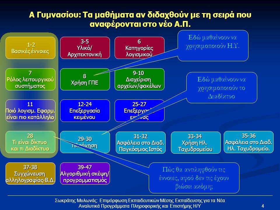 5 Σωκράτης Μυλωνάς: Επιμόρφωση Εκπαιδευτικών Μέσης Εκπαίδευσης για τα Νέα Αναλυτικά Προγράμματα Πληροφορικής και Επιστήμης Η/Υ Α Γυμνασίου: Πρώτη αλλαγή στη σειρά διδασκαλίας 1-2 Βασικές έννοιες 3-5Υλικό/Αρχιτεκτονική6Κατηγορίεςλογισμικού 12-24Επεξεργασίακειμένου25-27Επεξεργασίαεικόνας11 Ποιό λογισμ.