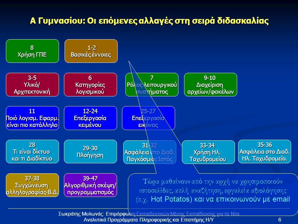 7 Σωκράτης Μυλωνάς: Επιμόρφωση Εκπαιδευτικών Μέσης Εκπαίδευσης για τα Νέα Αναλυτικά Προγράμματα Πληροφορικής και Επιστήμης Η/Υ Α Γυμνασίου: Πρώτα εμπειρία, μετά οι έννοιες 1-2 Βασικές έννοιες 3-5Υλικό/Αρχιτεκτονική6Κατηγορίεςλογισμικού 12-24Επεξεργασίακειμένου25-27Επεξεργασίαεικόνας11 Ποιό λογισμ.