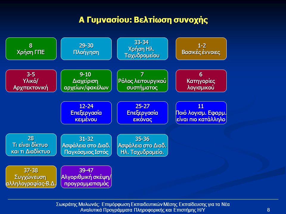 9 Σωκράτης Μυλωνάς: Επιμόρφωση Εκπαιδευτικών Μέσης Εκπαίδευσης για τα Νέα Αναλυτικά Προγράμματα Πληροφορικής και Επιστήμης Η/Υ Α Γυμνασίου: Χρονικές συγκυρίες 1-2 Βασικές έννοιες 3-5Υλικό/Αρχιτεκτονική6Κατηγορίεςλογισμικού 12-24Επεξεργασίακειμένου25-27Επεξεργασίαεικόνας11 Ποιό λογισμ.
