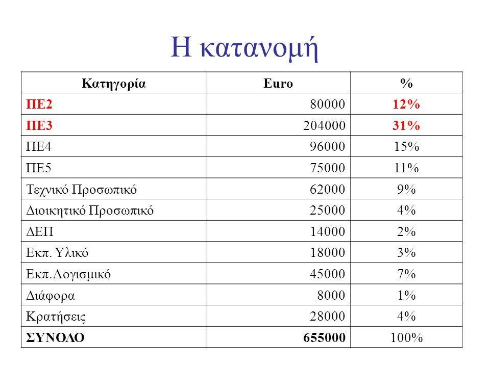 Η κατανομή ΚατηγορίαEuro% ΠΕ28000012% ΠΕ320400031% ΠΕ49600015% ΠΕ57500011% Τεχνικό Προσωπικό620009% Διοικητικό Προσωπικό250004% ΔΕΠ140002% Εκπ. Υλικό1