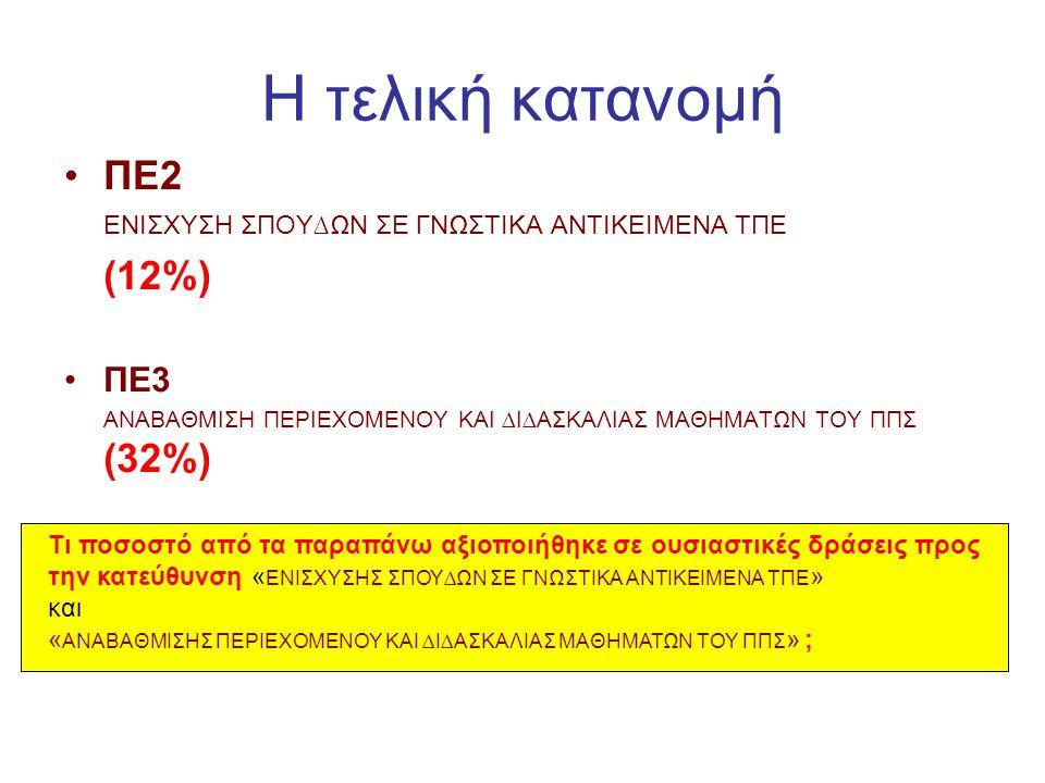 Η τελική κατανομή •ΠΕ2 ΕΝΙΣΧΥΣΗ ΣΠΟΥ∆ΩΝ ΣΕ ΓΝΩΣΤΙΚΑ ΑΝΤΙΚΕΙΜΕΝΑ ΤΠΕ (12%) •ΠΕ3 ΑΝΑΒΑΘΜΙΣΗ ΠΕΡΙEΧΟΜΕΝΟΥ ΚΑΙ ∆Ι∆ΑΣΚΑΛΙΑΣ ΜΑΘΗΜΑΤΩΝ ΤΟΥ ΠΠΣ (32%) Τι ποσο