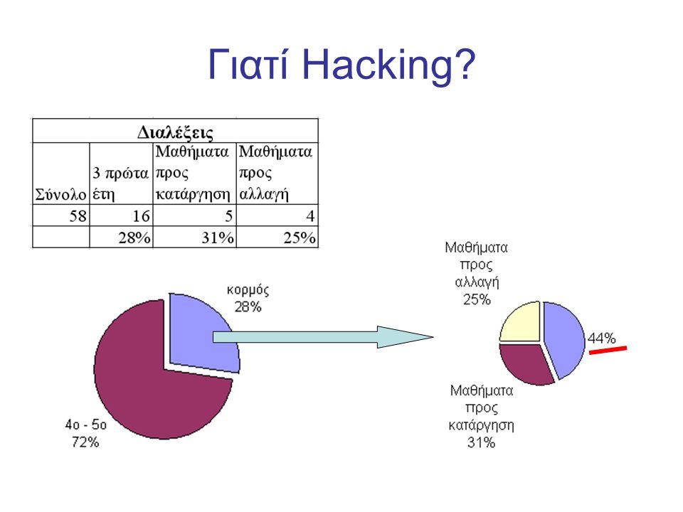 Γιατί Hacking?