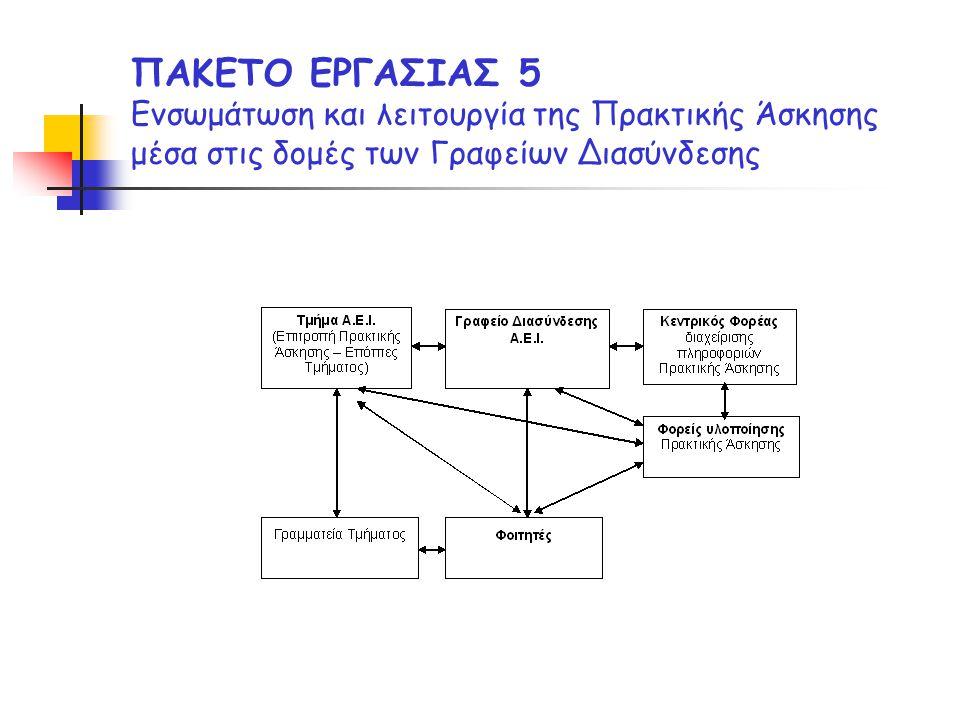 ΠΑΚΕΤΟ ΕΡΓΑΣΙΑΣ 5 Ενσωμάτωση και λειτουργία της Πρακτικής Άσκησης μέσα στις δομές των Γραφείων Διασύνδεσης