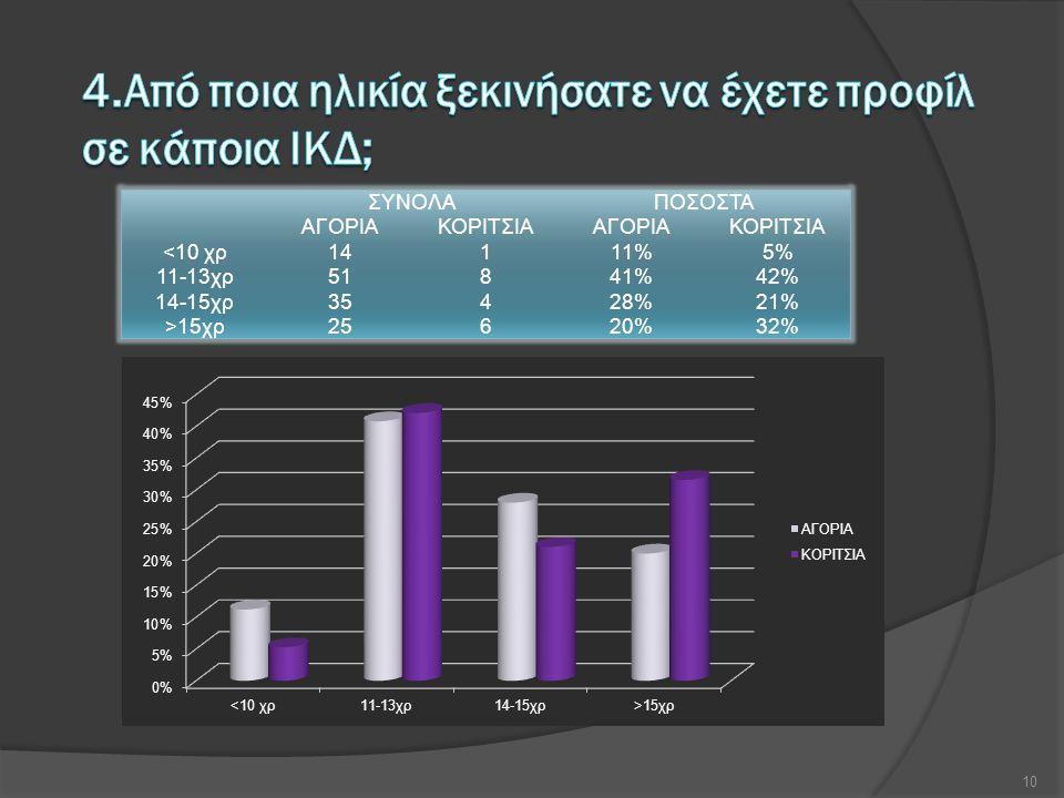 ΣΥΝΟΛΑΠΟΣΟΣΤΑ ΑΓΟΡΙΑΚΟΡΙΤΣΙΑΑΓΟΡΙΑΚΟΡΙΤΣΙΑ <10 χρ14111%5% 11-13χρ51841%42% 14-15χρ35428%21% >15χρ25620%32% 10