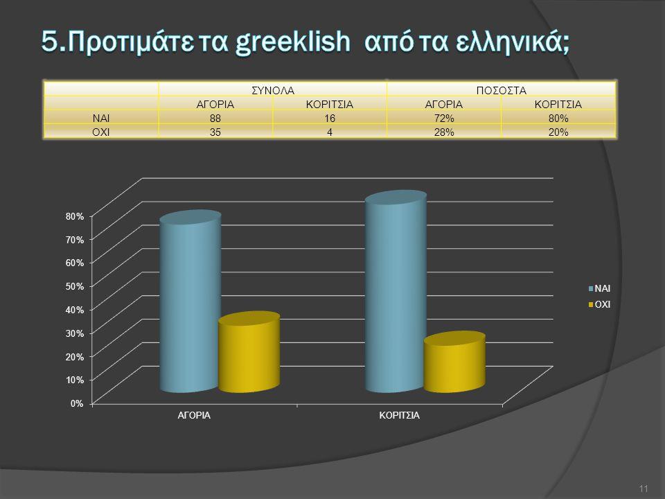 ΣΥΝΟΛΑΠΟΣΟΣΤΑ ΑΓΟΡΙΑΚΟΡΙΤΣΙΑΑΓΟΡΙΑΚΟΡΙΤΣΙΑ NAI881672%80% OXI35428%20% 11