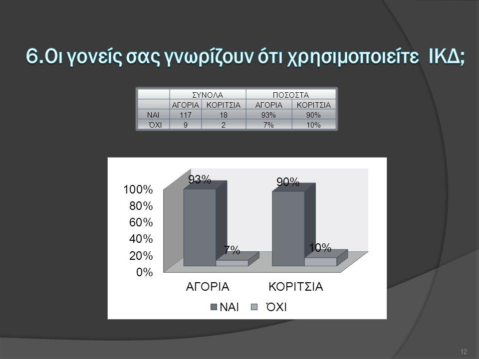 ΣΥΝΟΛΑΠΟΣΟΣΤΑ ΑΓΟΡΙΑΚΟΡΙΤΣΙΑΑΓΟΡΙΑΚΟΡΙΤΣΙΑ ΝΑΙ1171893%90% ΌΧΙ927%10% 12