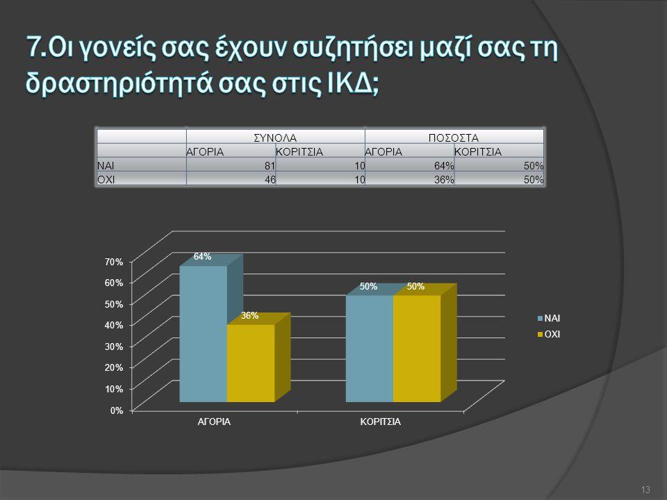 ΣΥΝΟΛΑΠΟΣΟΣΤΑ ΑΓΟΡΙΑΚΟΡΙΤΣΙΑΑΓΟΡΙΑΚΟΡΙΤΣΙΑ NAI811064%50% OXI461036%50% 13