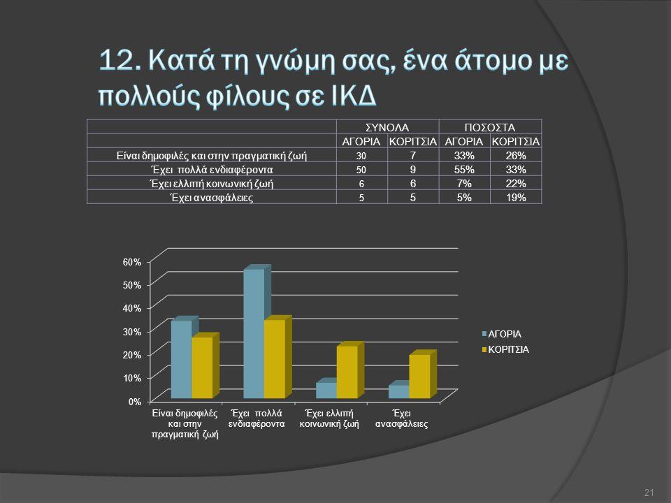 ΣΥΝΟΛΑΠΟΣΟΣΤΑ ΑΓΟΡΙΑΚΟΡΙΤΣΙΑΑΓΟΡΙΑΚΟΡΙΤΣΙΑ Είναι δημοφιλές και στην πραγματική ζωή 30 733%26% Έχει πολλά ενδιαφέροντα 50 955%33% Έχει ελλιπή κοινωνική ζωή 6 67%22% Έχει ανασφάλειες 5 55%19% 21