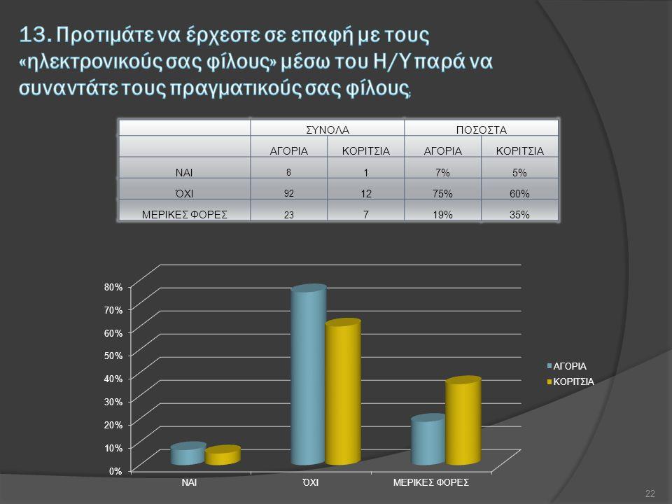 ΣΥΝΟΛΑΠΟΣΟΣΤΑ ΑΓΟΡΙΑΚΟΡΙΤΣΙΑΑΓΟΡΙΑΚΟΡΙΤΣΙΑ ΝΑΙ 8 17%5% ΌΧΙ 92 1275%60% ΜΕΡΙΚΕΣ ΦΟΡΕΣ 23 719%35% 22