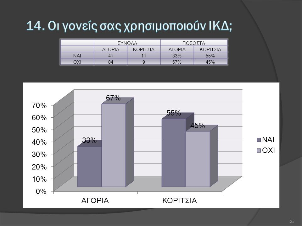 ΣΥΝΟΛΑΠΟΣΟΣΤΑ ΑΓΟΡΙΑΚΟΡΙΤΣΙΑΑΓΟΡΙΑΚΟΡΙΤΣΙΑ NAI411133%55% OXI84967%45% 23