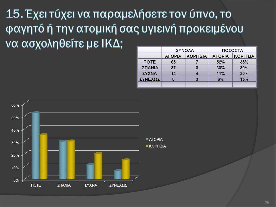 ΣΥΝΟΛΑΠΟΣΟΣΤΑ ΑΓΟΡΙΑΚΟΡΙΤΣΙΑΑΓΟΡΙΑΚΟΡΙΤΣΙΑ ΠΟΤΕ65752%35% ΣΠΑΝΙΑ37630% ΣΥΧΝΑ14411%20% ΣΥΝΕΧΩΣ836%15% 29