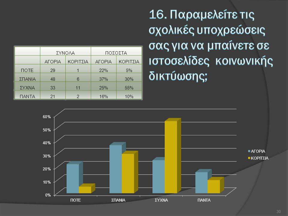 ΣΥΝΟΛΑΠΟΣΟΣΤΑ ΑΓΟΡΙΑΚΟΡΙΤΣΙΑΑΓΟΡΙΑΚΟΡΙΤΣΙΑ ΠΟΤΕ29122%5% ΣΠΑΝΙΑ48637%30% ΣΥΧΝΑ331125%55% ΠΑΝΤΑ21216%10% 30