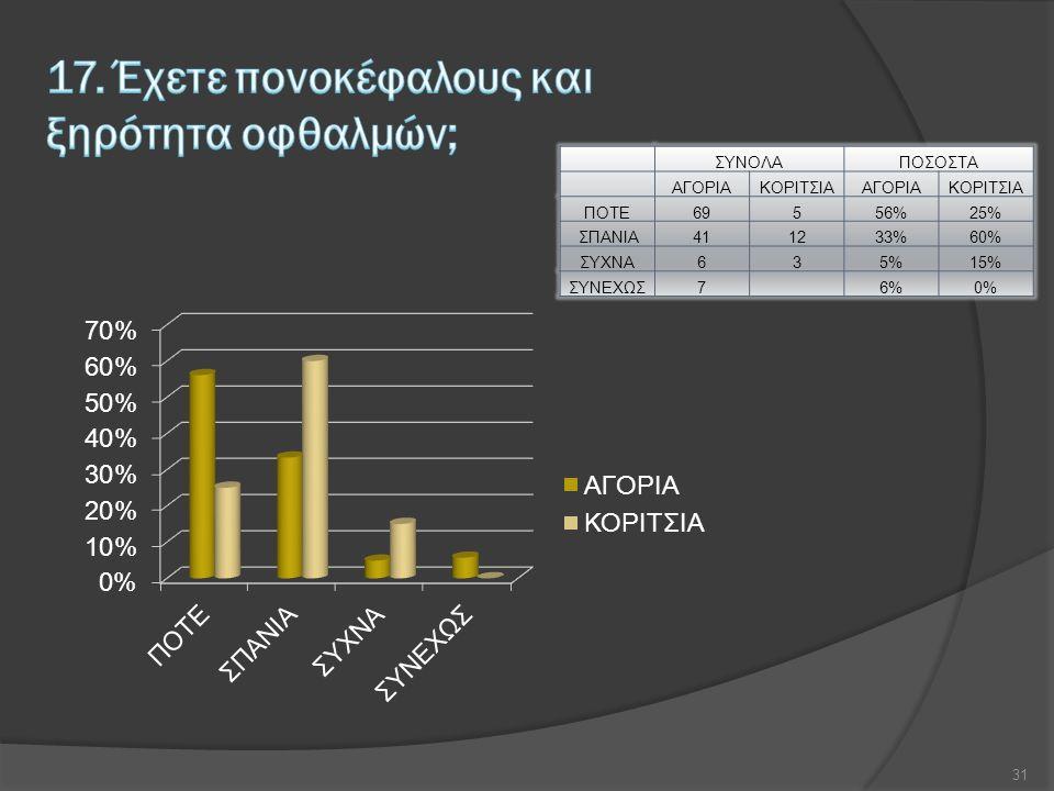ΣΥΝΟΛΑΠΟΣΟΣΤΑ ΑΓΟΡΙΑΚΟΡΙΤΣΙΑΑΓΟΡΙΑΚΟΡΙΤΣΙΑ ΠΟΤΕ69556%25% ΣΠΑΝΙΑ411233%60% ΣΥΧΝΑ635%15% ΣΥΝΕΧΩΣ7 6%0% 31