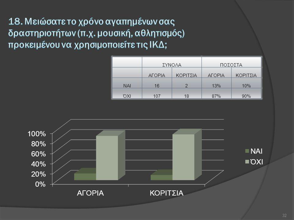 ΣΥΝΟΛΑΠΟΣΟΣΤΑ ΑΓΟΡΙΑΚΟΡΙΤΣΙΑΑΓΟΡΙΑΚΟΡΙΤΣΙΑ ΝΑΙ16213%10% ΌΧΙ1071887%90% 32