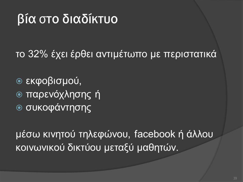βία στο διαδίκτυο το 32% έχει έρθει αντιμέτωπο με περιστατικά  εκφοβισμού,  παρενόχλησης ή  συκοφάντησης μέσω κινητού τηλεφώνου, facebook ή άλλου κοινωνικού δικτύου μεταξύ μαθητών.