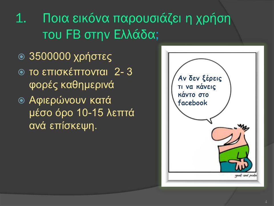 1.Ποια εικόνα παρουσιάζει η χρήση του FB στην Ελλάδα;  3500000 χρήστες  το επισκέπτονται 2- 3 φορές καθημερινά  Αφιερώνουν κατά μέσο όρο 10-15 λεπτά ανά επίσκεψη.