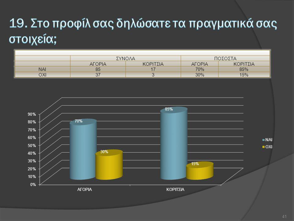 ΣΥΝΟΛΑΠΟΣΟΣΤΑ ΑΓΟΡΙΑΚΟΡΙΤΣΙΑΑΓΟΡΙΑΚΟΡΙΤΣΙΑ NAI851770%85% OXI37330%15% 41