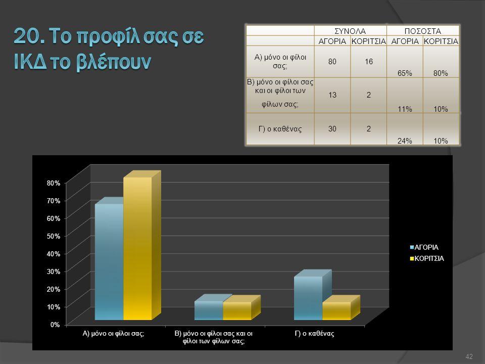 ΣΥΝΟΛΑΠΟΣΟΣΤΑ ΑΓΟΡΙΑΚΟΡΙΤΣΙΑΑΓΟΡΙΑΚΟΡΙΤΣΙΑ Α) μόνο οι φίλοι σας; 8016 65%80% Β) μόνο οι φίλοι σας και οι φίλοι των φίλων σας; 132 11%10% Γ) ο καθένας302 24%10% 42