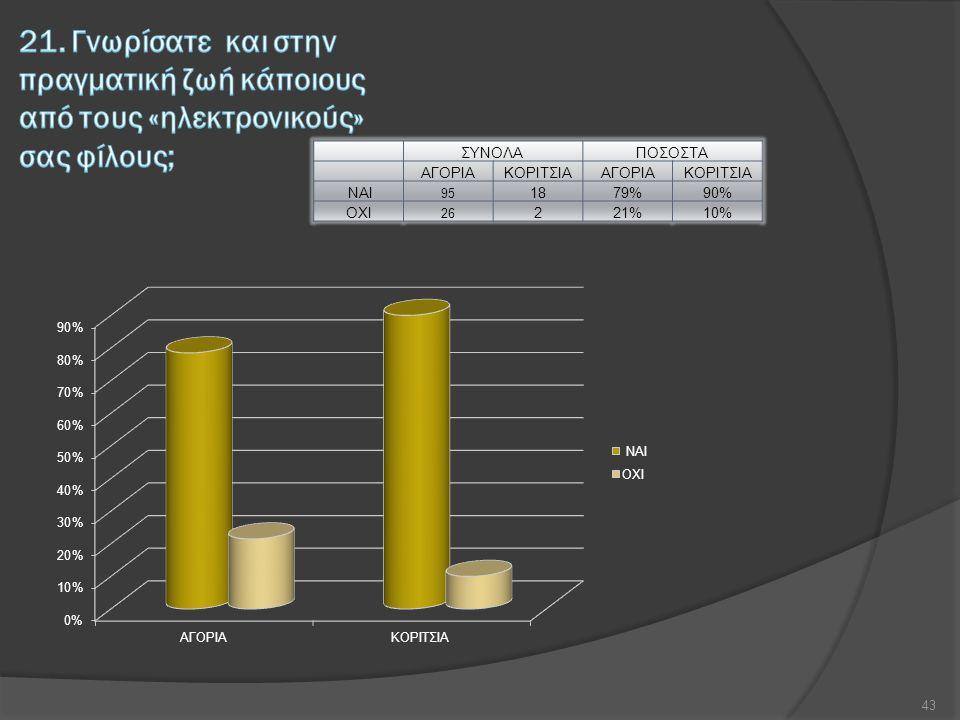 ΣΥΝΟΛΑΠΟΣΟΣΤΑ ΑΓΟΡΙΑΚΟΡΙΤΣΙΑΑΓΟΡΙΑΚΟΡΙΤΣΙΑ ΝΑΙ 95 1879%90% ΟΧΙ 26 221%10% 43
