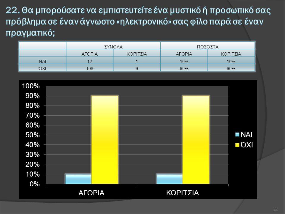 ΣΥΝΟΛΑΠΟΣΟΣΤΑ ΑΓΟΡΙΑΚΟΡΙΤΣΙΑΑΓΟΡΙΑΚΟΡΙΤΣΙΑ ΝΑΙ12110% ΌΧΙ108990% 44