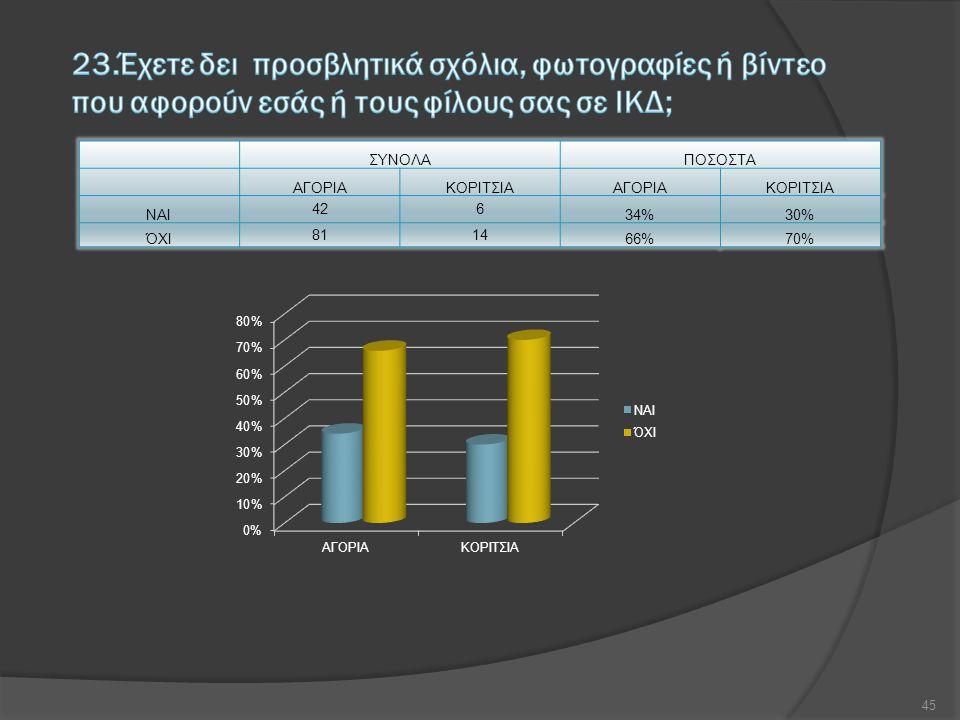 ΣΥΝΟΛΑΠΟΣΟΣΤΑ ΑΓΟΡΙΑΚΟΡΙΤΣΙΑΑΓΟΡΙΑΚΟΡΙΤΣΙΑ ΝΑΙ 426 34%30% ΌΧΙ 8114 66%70% 45