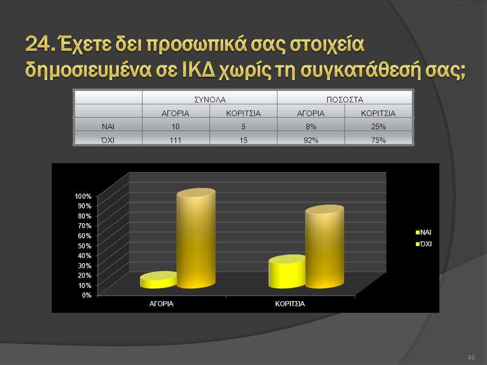 ΣΥΝΟΛΑΠΟΣΟΣΤΑ ΑΓΟΡΙΑΚΟΡΙΤΣΙΑΑΓΟΡΙΑΚΟΡΙΤΣΙΑ ΝΑΙ1058%25% ΌΧΙ1111592%75% 46