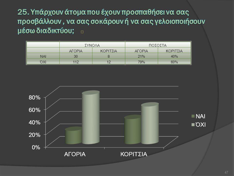 ΣΥΝΟΛΑΠΟΣΟΣΤΑ ΑΓΟΡΙΑΚΟΡΙΤΣΙΑΑΓΟΡΙΑΚΟΡΙΤΣΙΑ ΝΑΙ30821%40% ΌΧΙ1121279%60% 47