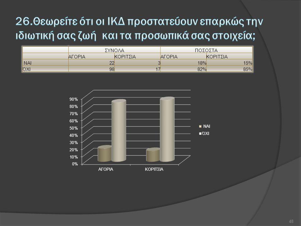 ΣΥΝΟΛΑΠΟΣΟΣΤΑ ΑΓΟΡΙΑΚΟΡΙΤΣΙΑΑΓΟΡΙΑΚΟΡΙΤΣΙΑ ΝΑΙ22318%15% ΌΧΙ981782%85% 48
