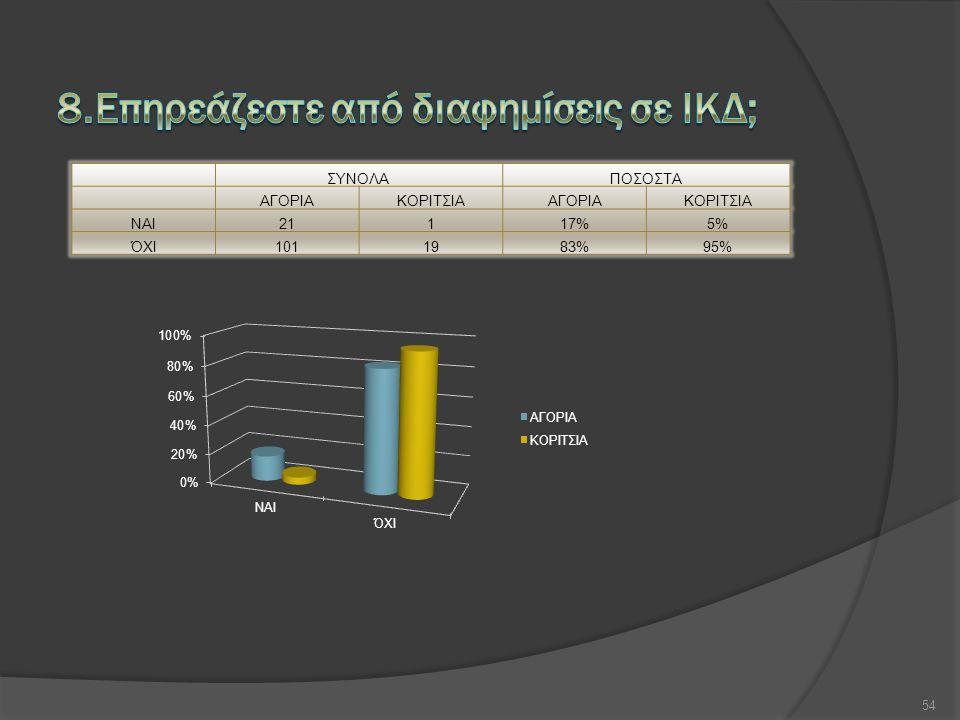 ΣΥΝΟΛΑΠΟΣΟΣΤΑ ΑΓΟΡΙΑΚΟΡΙΤΣΙΑΑΓΟΡΙΑΚΟΡΙΤΣΙΑ ΝΑΙ21117%5% ΌΧΙ1011983%95% 54