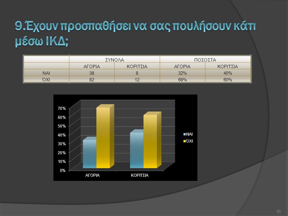 ΣΥΝΟΛΑΠΟΣΟΣΤΑ ΑΓΟΡΙΑΚΟΡΙΤΣΙΑΑΓΟΡΙΑΚΟΡΙΤΣΙΑ ΝΑΙ38832%40% ΌΧΙ821268%60% 55