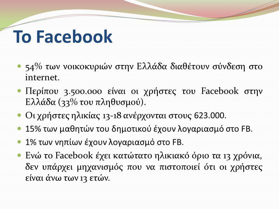 Το Facebook  54% των νοικοκυριών στην Ελλάδα διαθέτουν σύνδεση στο internet.  Περίπου 3.500.000 είναι οι χρήστες του Facebook στην Ελλάδα (33% του π