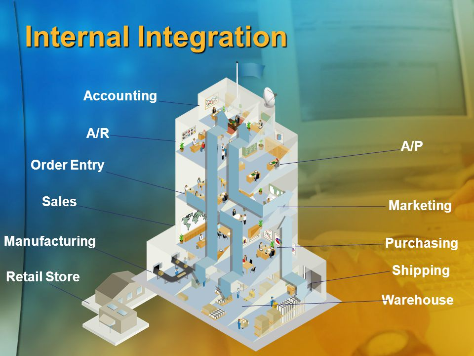 Internal Integration Manufacturing Sales A/P Marketing Shipping Warehouse Accounting A/R Purchasing Retail Store Order Entry
