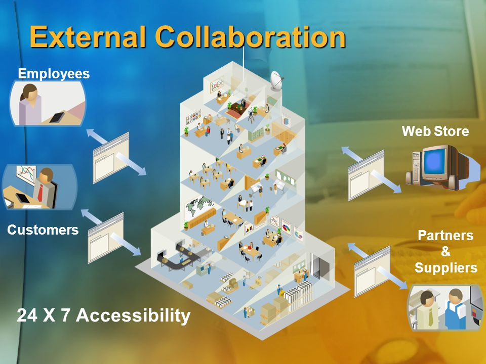 External Collaboration Partners & Suppliers Employees Customers 24 X 7 Accessibility Web Store