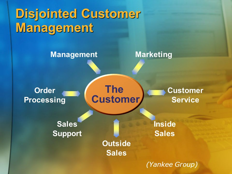 Disjointed Customer Management The Customer Order Processing Management Marketing Customer Service Inside Sales Outside Sales Support (Yankee Group)