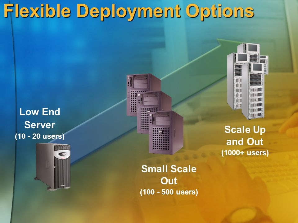 Flexible Deployment Options Low End Server (10 - 20 users) Scale Up and Out (1000+ users) Small Scale Out (100 - 500 users)