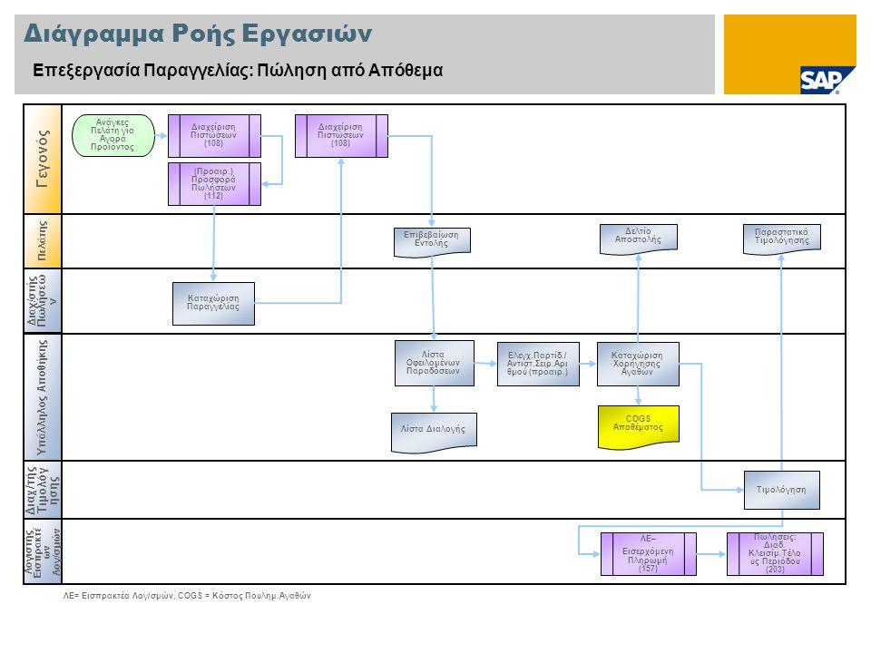 Πελάτης Διάγραμμα Ροής Εργασιών Επεξεργασία Παραγγελίας: Πώληση από Απόθεμα Διαχ /στής Πωλήσεω ν Υπάλληλος Αποθήκης Λογιστής Εισπρακτέ ων Λογ/σμών Γεγ