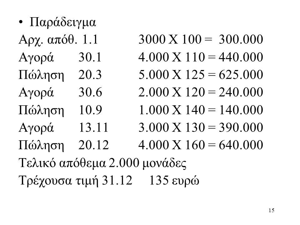 15 •Παράδειγμα Αρχ. απόθ. 1.13000 Χ 100 = 300.000 Αγορά30.14.000 Χ 110 = 440.000 Πώληση20.35.000 Χ 125 = 625.000 Αγορά30.62.000 Χ 120 = 240.000 Πώληση