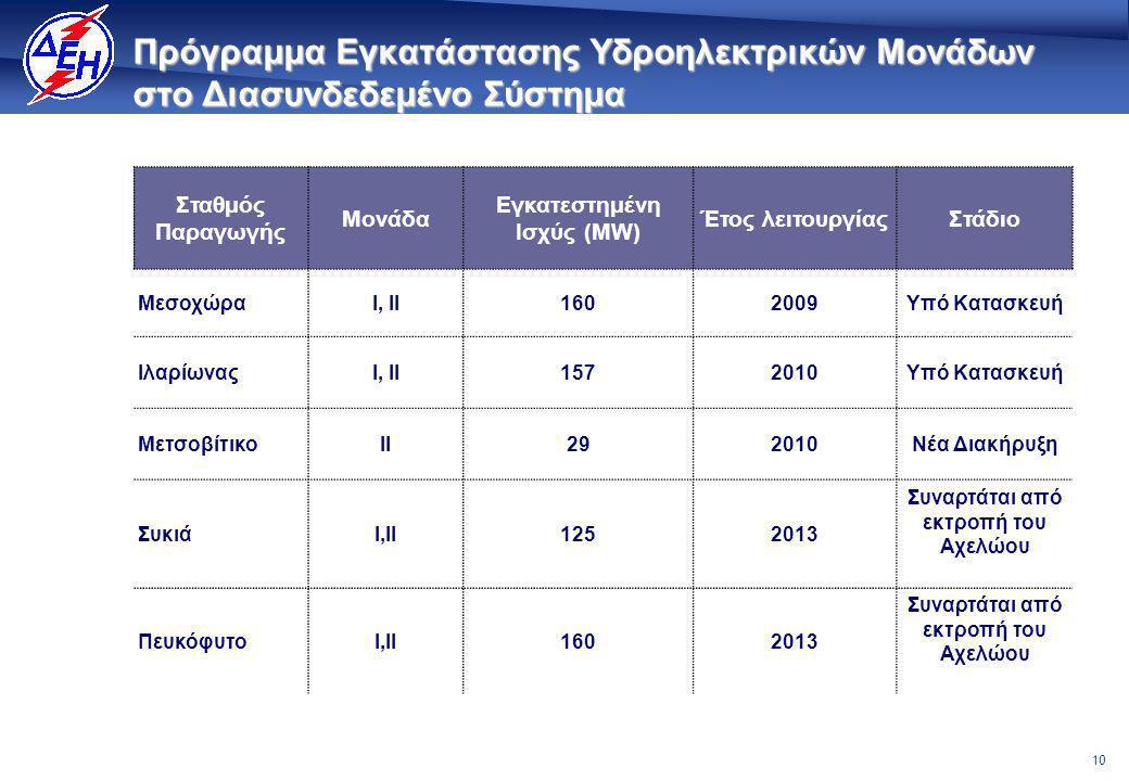 10 Πρόγραμμα Εγκατάστασης Υδροηλεκτρικών Μονάδων στο Διασυνδεδεμένο Σύστημα Σταθμός Παραγωγής Μονάδα Εγκατεστημένη Ισχύς (MW) Έτος λειτουργίαςΣτάδιο MεσοχώραI, II1602009Υπό Κατασκευή ΙλαρίωναςI, II1572010Υπό Κατασκευή MετσοβίτικοII292010Νέα Διακήρυξη ΣυκιάI,ΙΙ1252013 Συναρτάται από εκτροπή του Αχελώου ΠευκόφυτοI,ΙΙ1602013 Συναρτάται από εκτροπή του Αχελώου