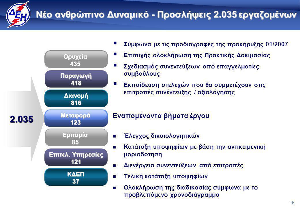 16 Νέο ανθρώπινο Δυναμικό - Προσλήψεις 2.035εργαζομένων Νέο ανθρώπινο Δυναμικό - Προσλήψεις 2.035 εργαζομένων  Σύμφωνα με τις προδιαγραφές της προκήρυξης 01/2007  Επιτυχής ολοκλήρωση της Πρακτικής Δοκιμασίας  Σχεδιασμός συνεντεύξεων από επαγγελματίες συμβούλους  Εκπαίδευση στελεχών που θα συμμετέχουν στις επιτροπές συνέντευξης / αξιολόγησης Εναπομένοντα βήματα έργου  Έλεγχος δικαιολογητικών  Κατάταξη υποψηφίων με βάση την αντικειμενική μοριοδότηση  Διενέργεια συνεντεύξεων από επιτροπές  Τελική κατάταξη υποψηφίων  Ολοκλήρωση της διαδικασίας σύμφωνα με το προβλεπόμενο χρονοδιάγραμμα 2.035Ορυχεία435Παραγωγή418 Διανομή816 Μεταφορά123 Εμπορία85 Επιτελ.