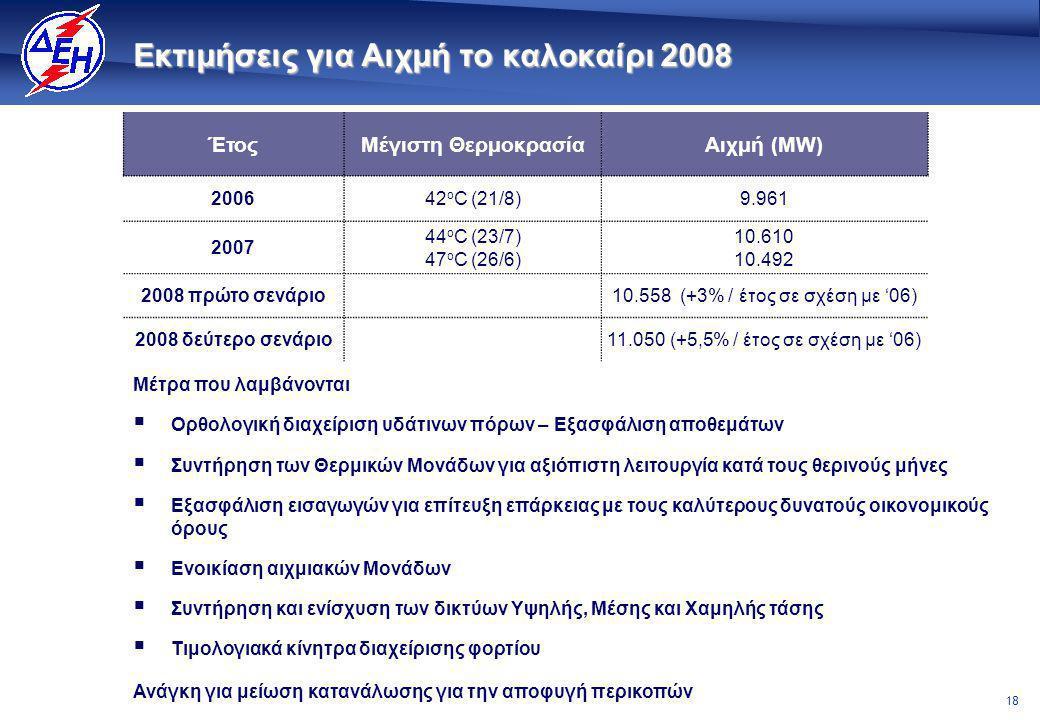 18 Εκτιμήσεις για Αιχμή το καλοκαίρι 2008 ΈτοςΜέγιστη ΘερμοκρασίαΑιχμή (MW) 200642 ο C (21/8)9.961 2007 44 ο C (23/7) 47 ο C (26/6) 10.610 10.492 2008 πρώτο σενάριο10.558 (+3% / έτος σε σχέση με '06) 2008 δεύτερο σενάριο11.050 (+5,5% / έτος σε σχέση με '06) Μέτρα που λαμβάνονται   Ορθολογική διαχείριση υδάτινων πόρων – Εξασφάλιση αποθεμάτων   Συντήρηση των Θερμικών Μονάδων για αξιόπιστη λειτουργία κατά τους θερινούς μήνες   Εξασφάλιση εισαγωγών για επίτευξη επάρκειας με τους καλύτερους δυνατούς οικονομικούς όρους   Ενοικίαση αιχμιακών Μονάδων   Συντήρηση και ενίσχυση των δικτύων Υψηλής, Μέσης και Χαμηλής τάσης   Τιμολογιακά κίνητρα διαχείρισης φορτίου Ανάγκη για μείωση κατανάλωσης για την αποφυγή περικοπών