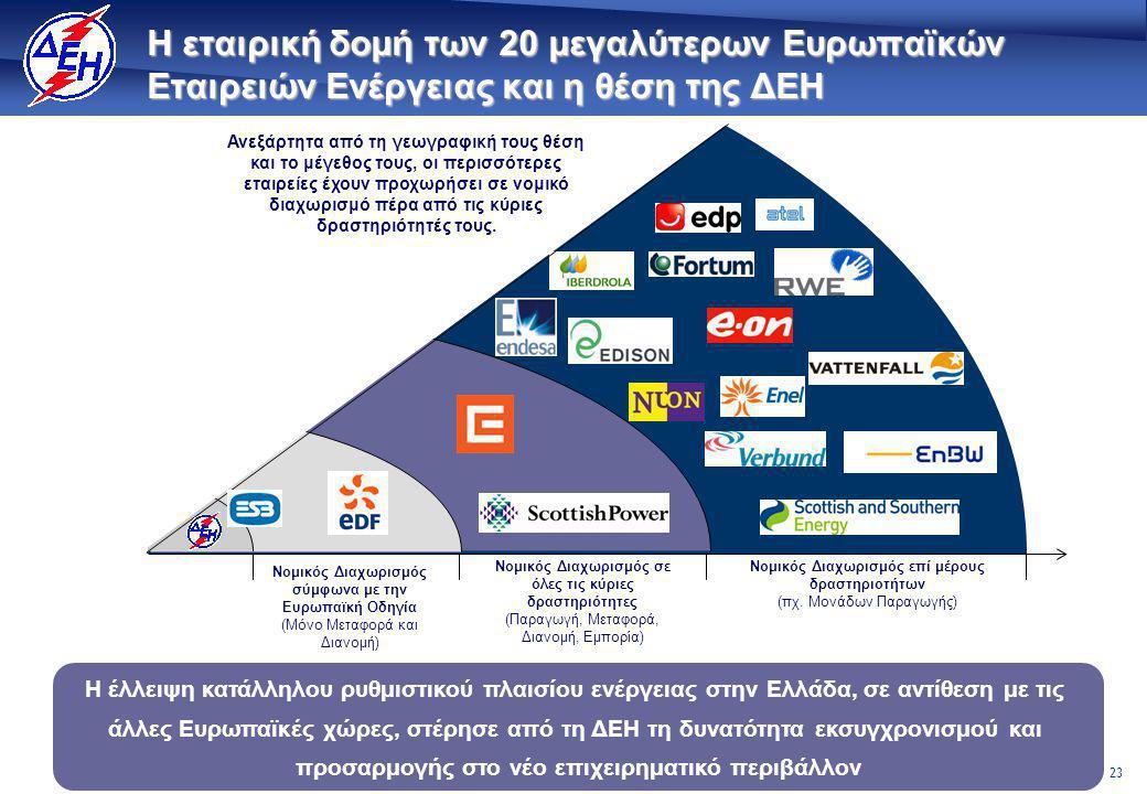 23 Η εταιρική δομή των 20 μεγαλύτερων Ευρωπαϊκών Εταιρειών Ενέργειας και η θέση της ΔΕΗ Η έλλειψη κατάλληλου ρυθμιστικού πλαισίου ενέργειας στην Ελλάδα, σε αντίθεση με τις άλλες Ευρωπαϊκές χώρες, στέρησε από τη ΔΕΗ τη δυνατότητα εκσυγχρονισμού και προσαρμογής στο νέο επιχειρηματικό περιβάλλον Ανεξάρτητα από τη γεωγραφική τους θέση και το μέγεθος τους, οι περισσότερες εταιρείες έχουν προχωρήσει σε νομικό διαχωρισμό πέρα από τις κύριες δραστηριότητές τους.