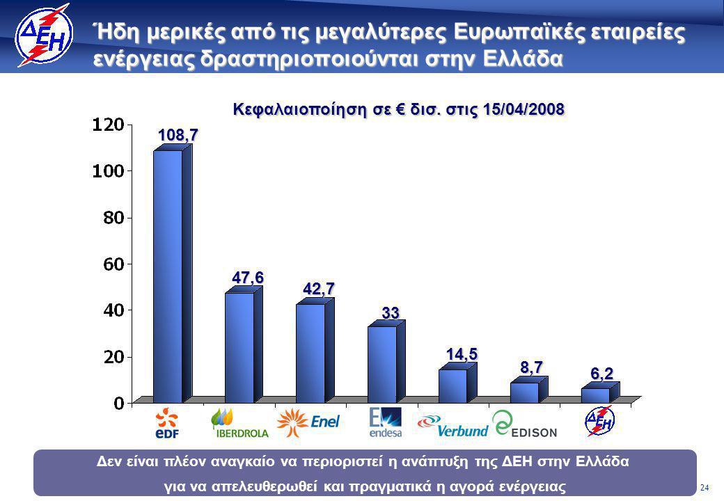 24 Ήδη μερικές από τις μεγαλύτερες Ευρωπαϊκές εταιρείες ενέργειας δραστηριοποιούνται στην Ελλάδα Δεν είναι πλέον αναγκαίο να περιοριστεί η ανάπτυξη της ΔΕΗ στην Ελλάδα για να απελευθερωθεί και πραγματικά η αγορά ενέργειας Κεφαλαιοποίηση σε € δισ.