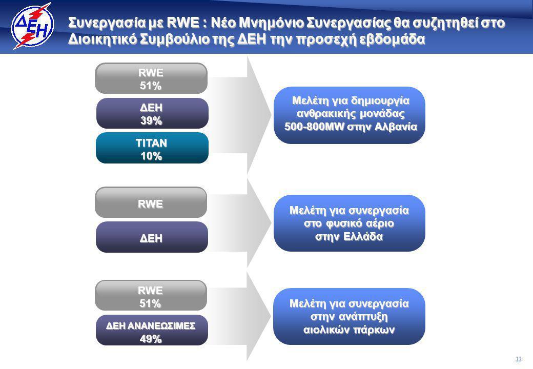 33 Συνεργασία με RWE : Νέο Μνημόνιο Συνεργασίας θα συζητηθεί στο Διοικητικό Συμβούλιο της ΔΕΗ την προσεχή εβδομάδα RWE51% ΔΕΗ39% ΤΙΤΑΝ10% Μελέτη για δημιουργία ανθρακικής μονάδας 500-800MW στην Αλβανία RWE ΔΕΗ Μελέτη για συνεργασία στο φυσικό αέριο στην Ελλάδα RWE51% ΔΕΗ ΑΝΑΝΕΩΣΙΜΕΣ 49% Μελέτη για συνεργασία στην ανάπτυξη αιολικών πάρκων