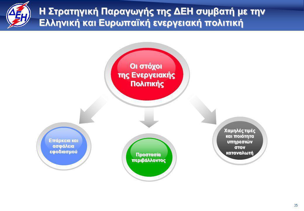 35 Η Στρατηγική Παραγωγής της ΔΕΗ συμβατή με την Ελληνική και Ευρωπαϊκή ενεργειακή πολιτική Οι στόχοι της Ενεργειακής Πολιτικής Προστασία περιβάλλοντος Χαμηλές τιμές και ποιότητα υπηρεσιών στον καταναλωτή Επάρκεια και ασφάλεια εφοδιασμού