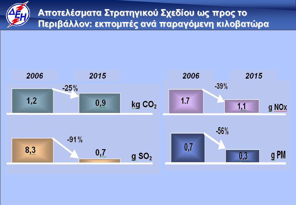 38 Αποτελέσματα Στρατηγικού Σχεδίου ως προς το Περιβάλλον: εκπομπές ανά παραγόμενη κιλοβατώρα 2006201520062015