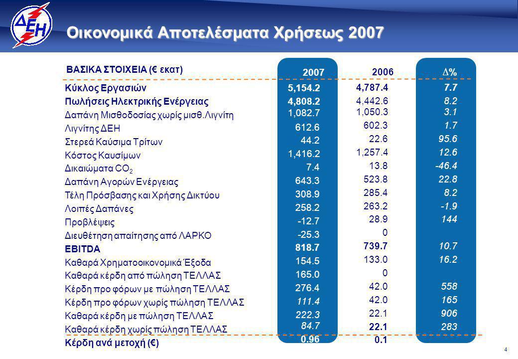 4 Οικονομικά Αποτελέσματα Χρήσεως 2007 ∆% 2007 2006 ΒΑΣΙΚΑ ΣΤΟΙΧΕΙΑ (€ εκατ) 5,154.2 4,808.2 1,082.7 612.6 44.2 1,416.2 7.4 643.3 308.9 258.2 -12.7 -25.3 818.7 154.5 165.0 276.4 111.4 222.3 84.7 0.96 4,787.4 4,442.6 1,050.3 602.3 22.6 1,257.4 13.8 523.8 285.4 263.2 28.9 0 739.7 133.0 0 42.0 22.1 0.1 7.7 8.2 3.1 1.7 95.6 12.6 -46.4 22.8 8.2 -1.9 144 10.7 16.2 558 165 906 283 Κύκλος Εργασιών Πωλήσεις Ηλεκτρικής Ενέργειας Δαπάνη Μισθοδοσίας χωρίς μισθ.Λιγνίτη Λιγνίτης ΔΕΗ Στερεά Καύσιμα Τρίτων Κόστος Καυσίμων Δικαιώματα CO 2 Δαπάνη Αγορών Ενέργειας Τέλη Πρόσβασης και Χρήσης Δικτύου Λοιπές Δαπάνες Προβλέψεις Διευθέτηση απαίτησης από ΛΑΡΚΟ EBITDA Καθαρά Χρηματοοικονομικά Έξοδα Καθαρά κέρδη από πώληση ΤΕΛΛΑΣ Κέρδη προ φόρων με πώληση ΤΕΛΛΑΣ Κέρδη προ φόρων χωρίς πώληση ΤΕΛΛΑΣ Καθαρά κέρδη με πώληση ΤΕΛΛΑΣ Καθαρά κέρδη χωρίς πώληση ΤΕΛΛΑΣ Κέρδη ανά μετοχή (€)