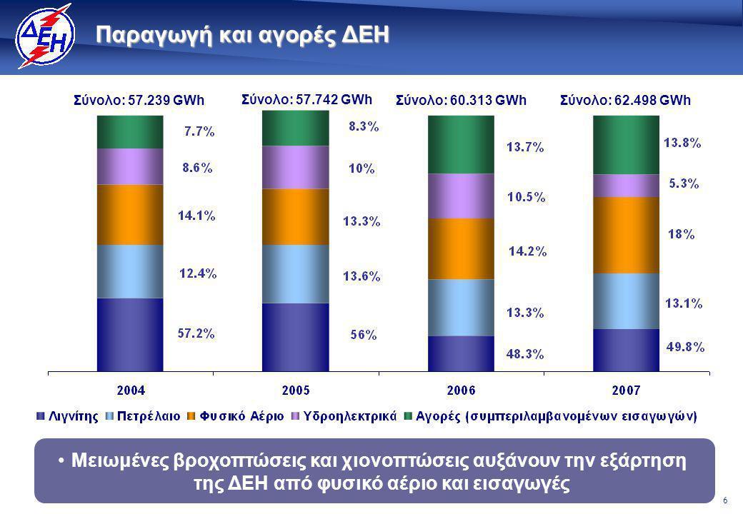 27 Οικονομικά Αποτελέσματα Η ΔΕΗ σε σχέση με άλλες Ευρωπαϊκές Εταιρείες Στρατηγικές Προτεραιότητες : Έναρξη Υλοποίησης Επενδύσεις και Περιβάλλον Ανάπτυξη : Οργανική και με Συνεργασίες Προετοιμασία για το καλοκαίρι 2008